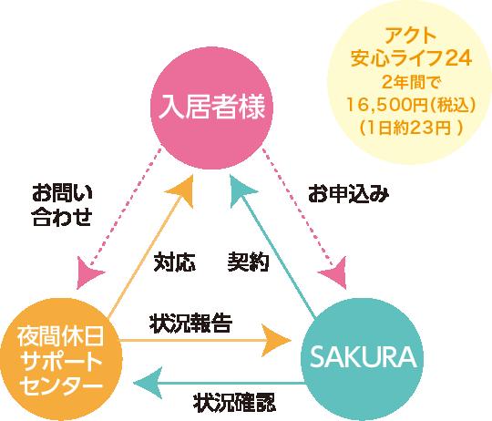 アクト安心ライフ242年間で15,000円(税別)(1日約21円 )